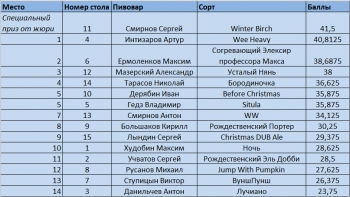 таблица голосования жюри мск.png